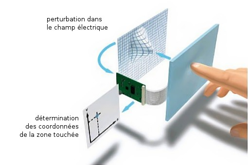 champ-electrique-capacitif