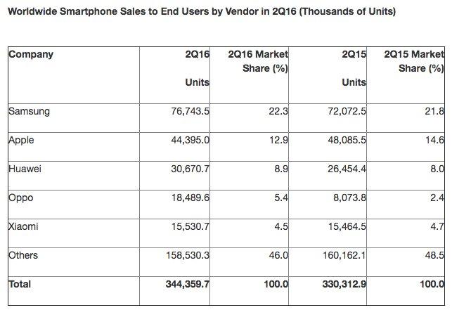 chiffres-ventes-smartphones-2nd-trim-2016