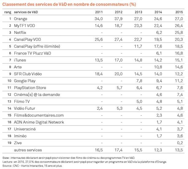 classement-services-vod-france