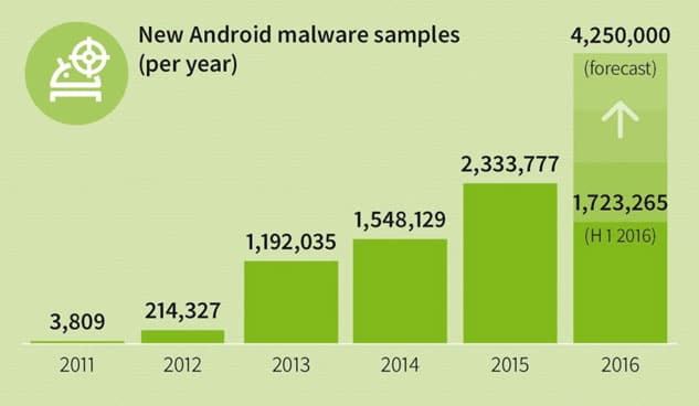 malware-android-g-data-2016