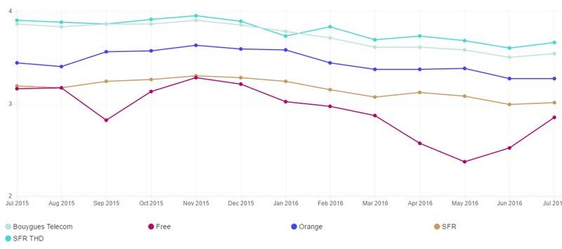 netflix-performance-fai-debit-juillet-2016
