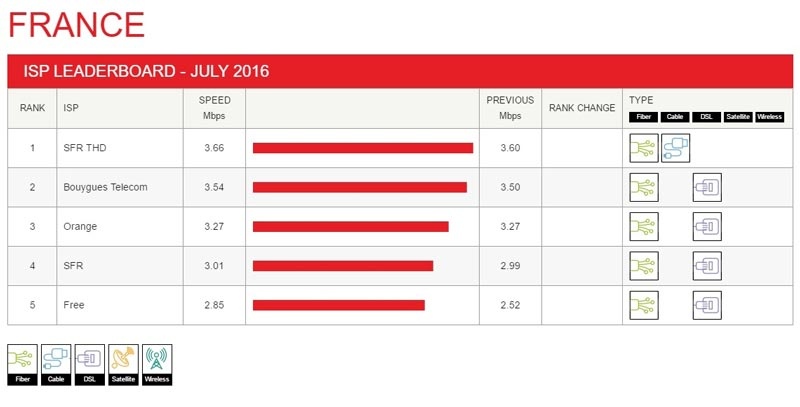 netflix-performance-fai-juillet-2016