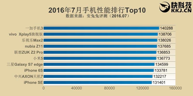 top-10-smartphone-puissants-antutu