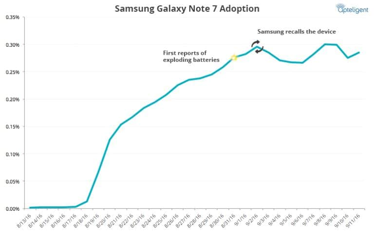 galaxy note 7 statistiques