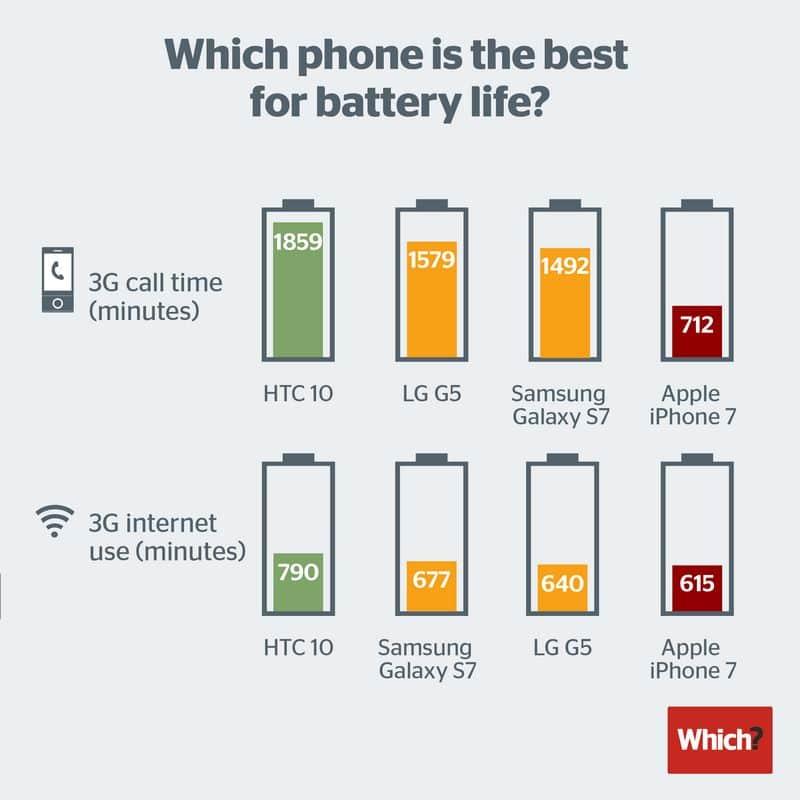 iphone 7 autonomie