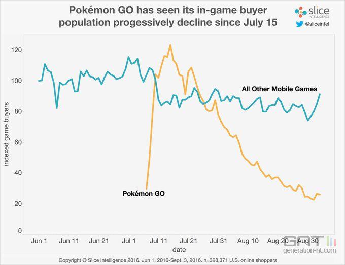 pokemon-go-joueurs-payants