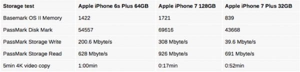 32gb-iphone-7-plus-vs-128gb-iphone-7-plus-600x144