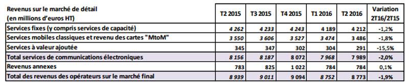arcep-revenus-semestre-2016
