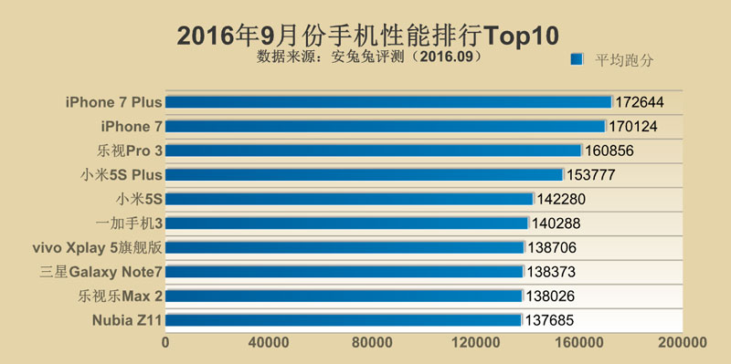 top-10-smartphones-septembre-2016