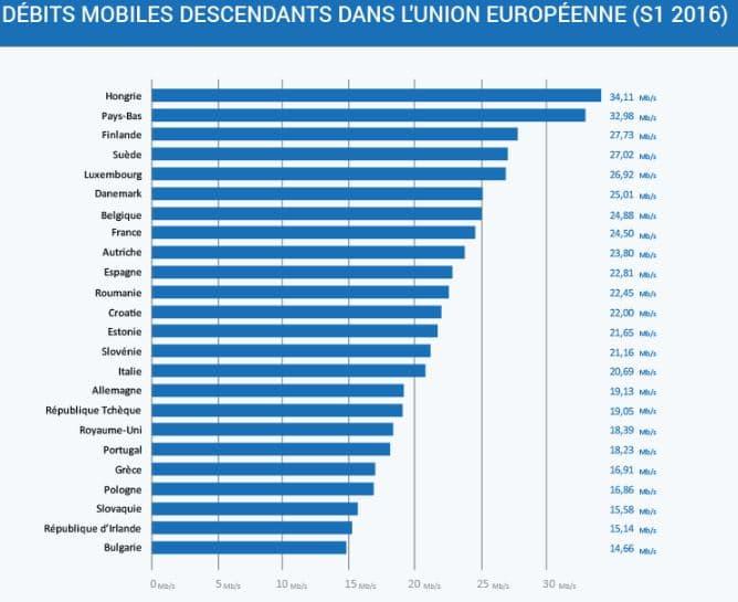 debits europe