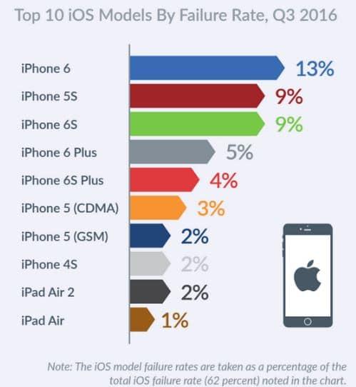 iphone bugs