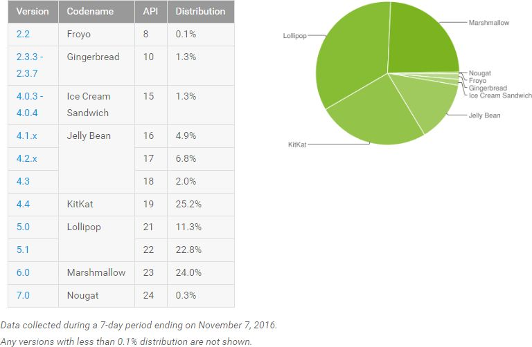 repartition android nougat