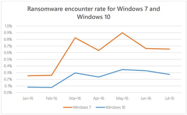 windows-10-ransomware