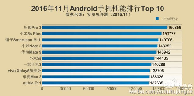 antutu top 10 android