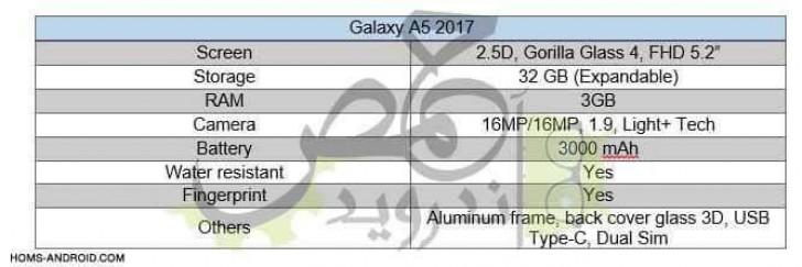fiche technique Galaxy A5