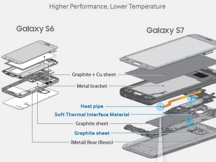 galaxy s8 refroidissement