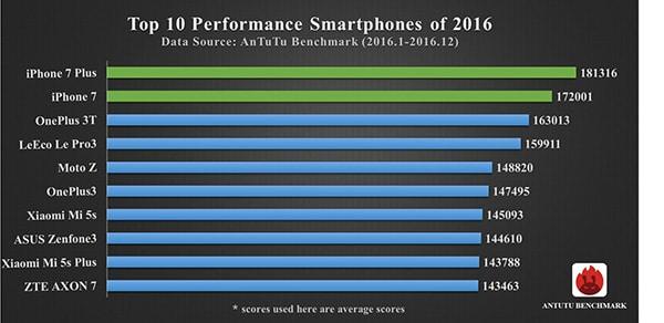meilleurs smartphones antutu