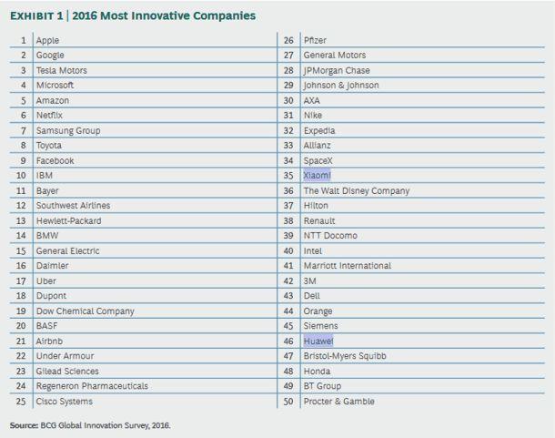 top 16 entreprises innovantes