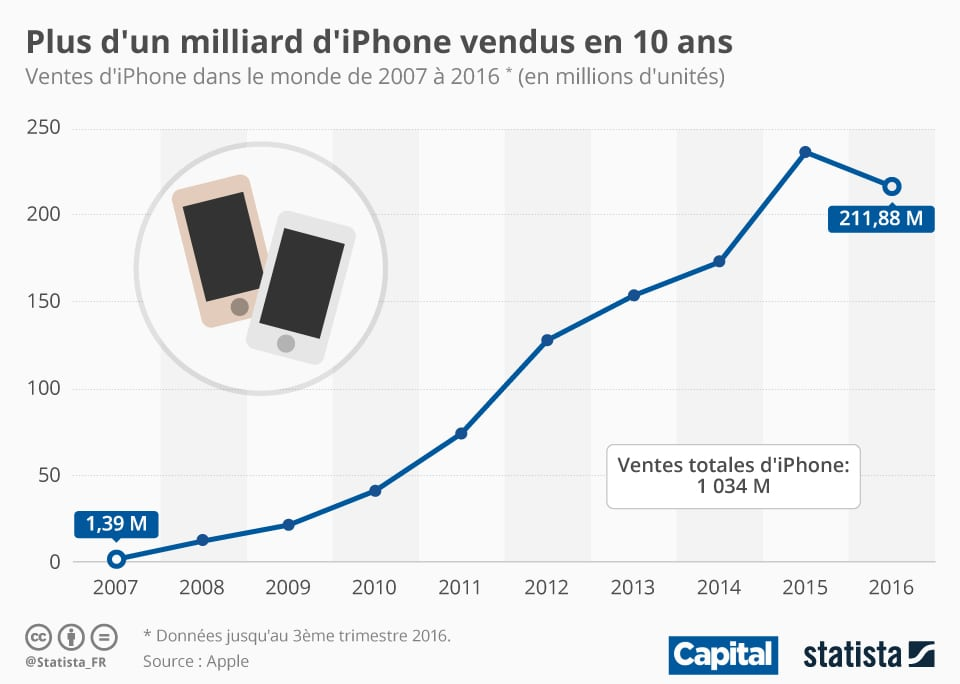 ventes iphone 10 ans