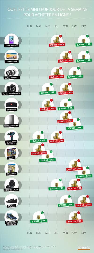 acheter smartphone