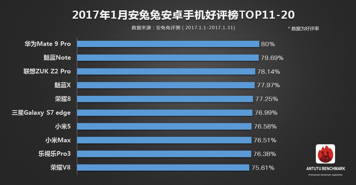 antutu top 20
