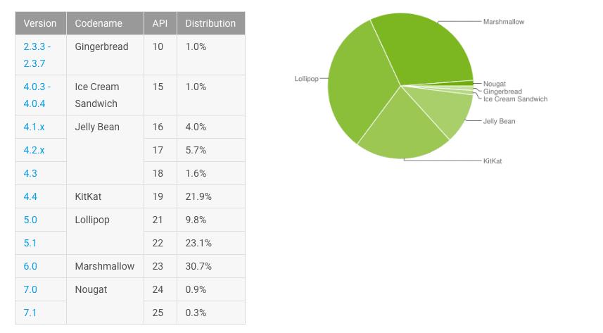 Répartion Android février 2017