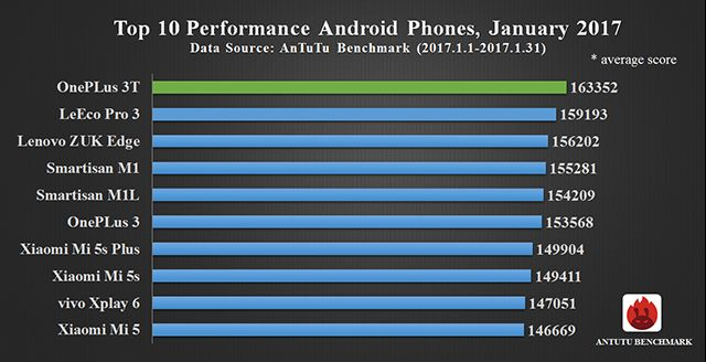 top 10 android antutu