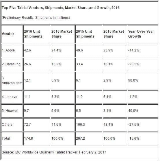 ventes tablettes 2016