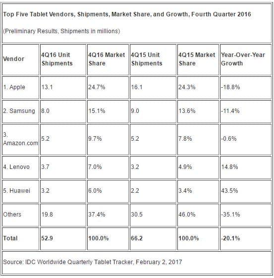 ventes tablettes trimestre 2016