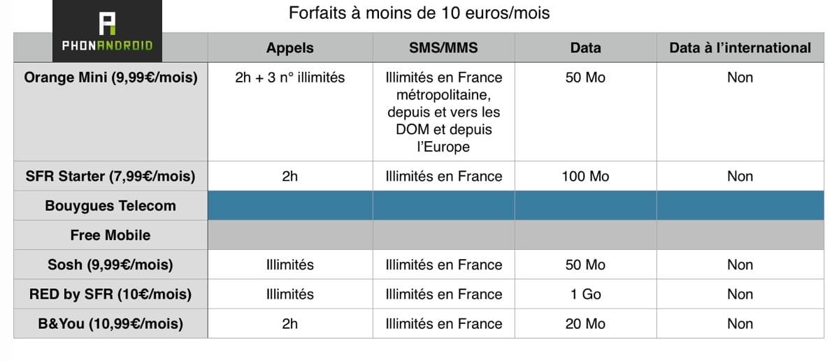 forfaits 10 euros