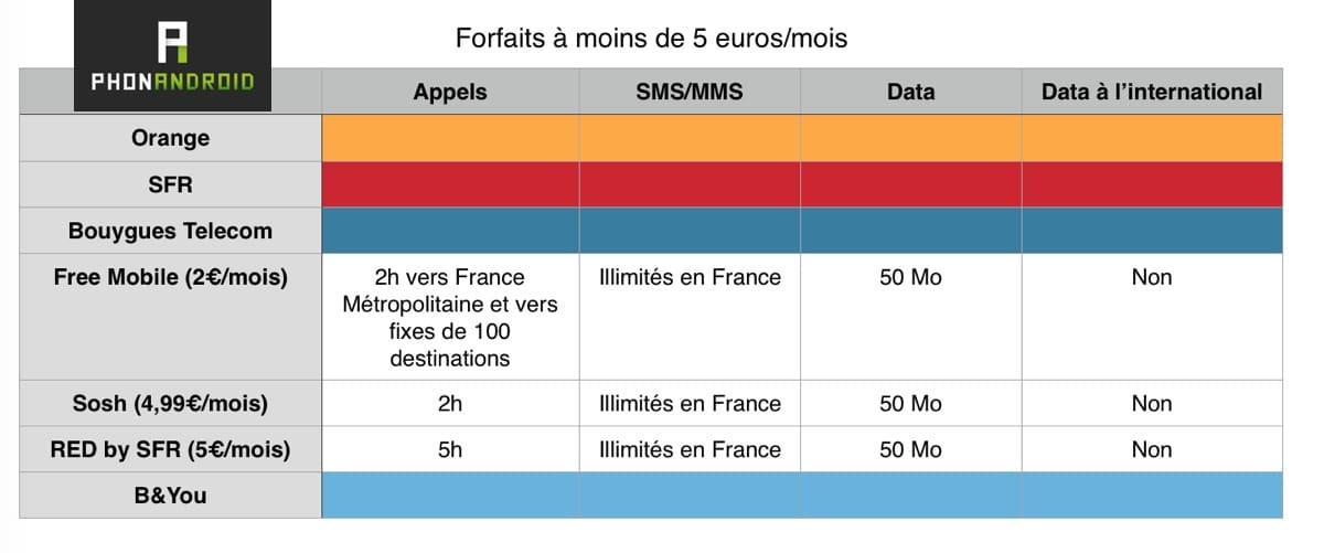 forfaits 5 euros
