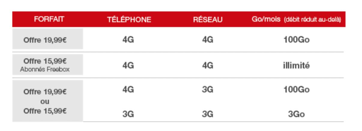 free mobile tableau recapitulatif