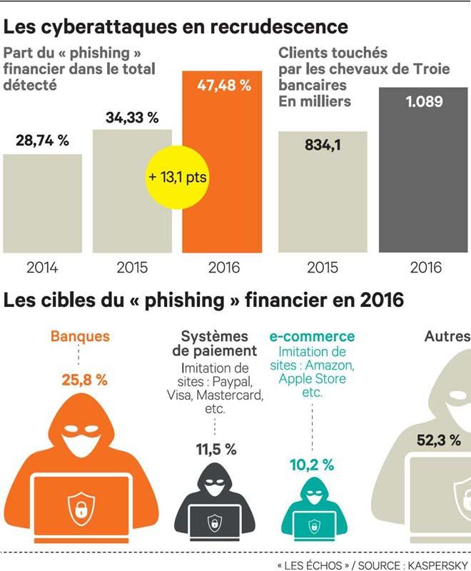 piratage banque