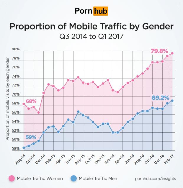 pornhub femmes porno