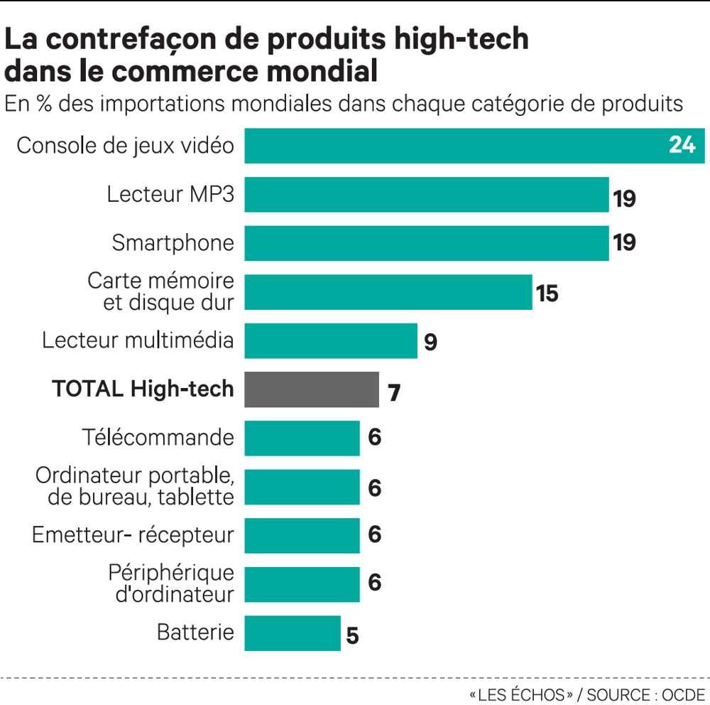 contrefaçons high tech 2016