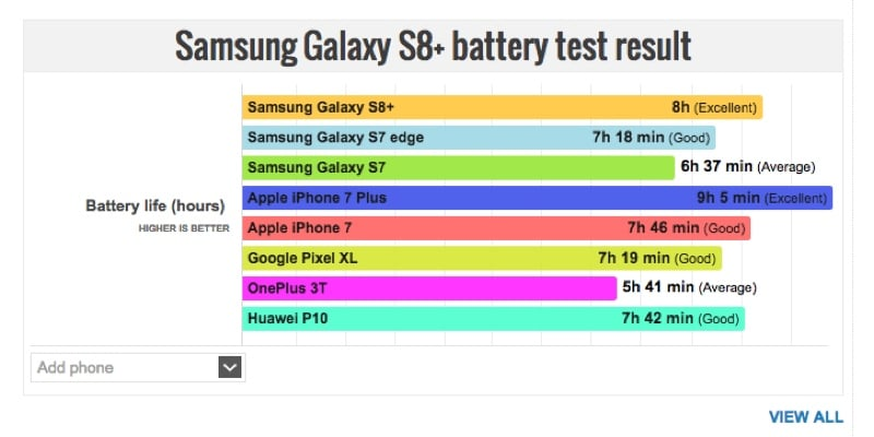 galaxy s8 premier test d 39 autonomie il se fait clater par l 39 iphone 7 plus. Black Bedroom Furniture Sets. Home Design Ideas