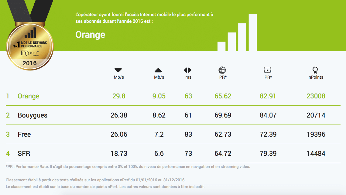 nperf meilleur acces internet mobile 2016