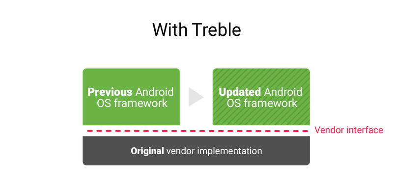 android o project treble maj