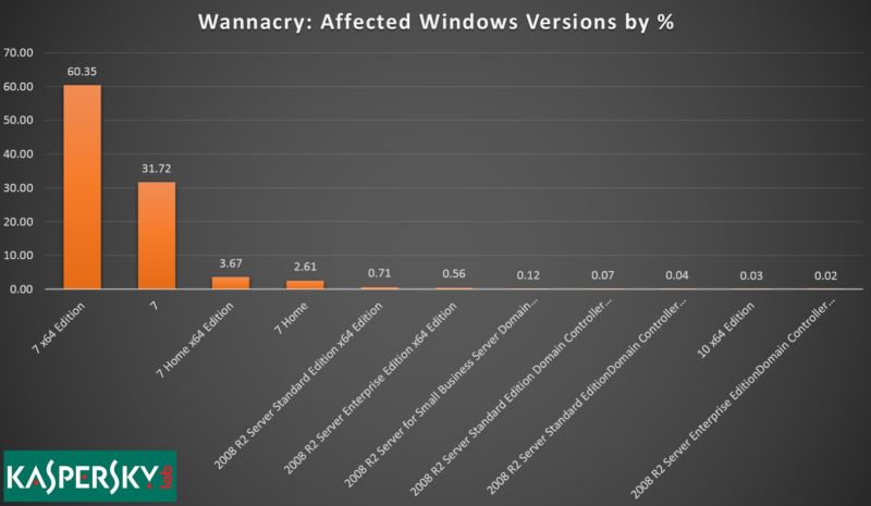cyberattaque mondiale, ronsomware WannaCry, Windows 7, Kaspersky Lab