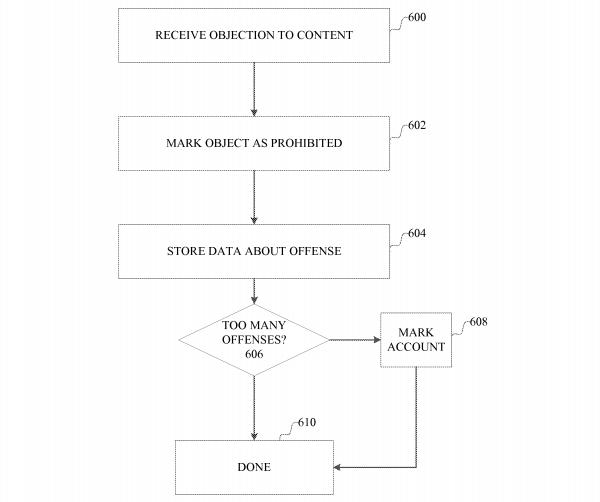 microsoft brevet piratage