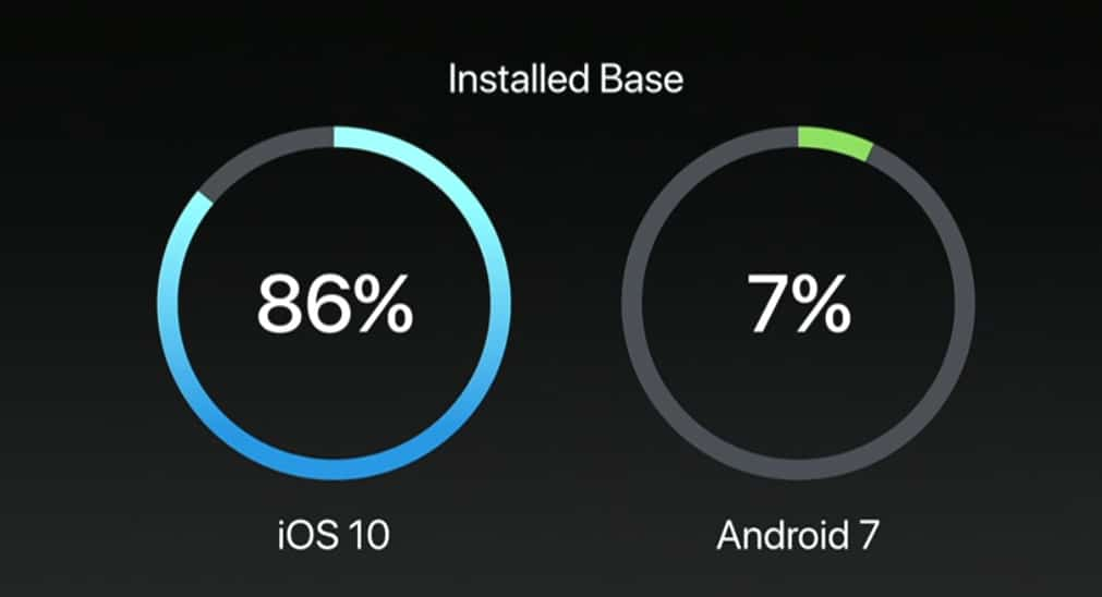 ios 10 vs android