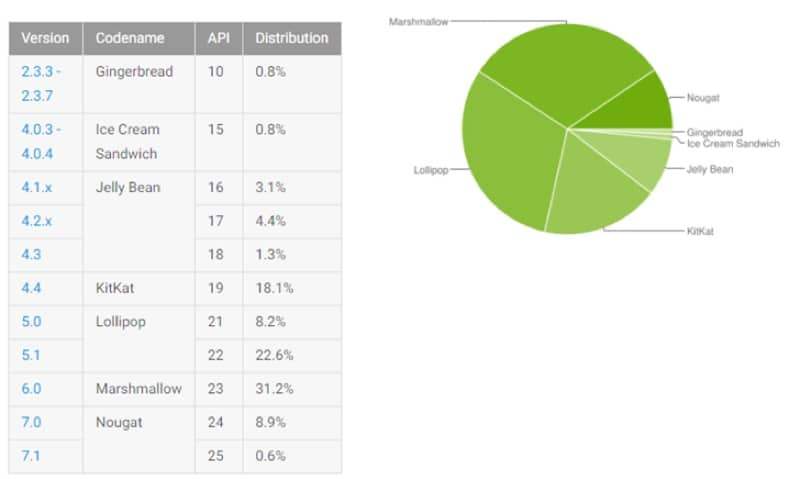 repartition android marshmallow lollipop nougat