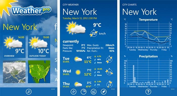 weatherpro météo voyage