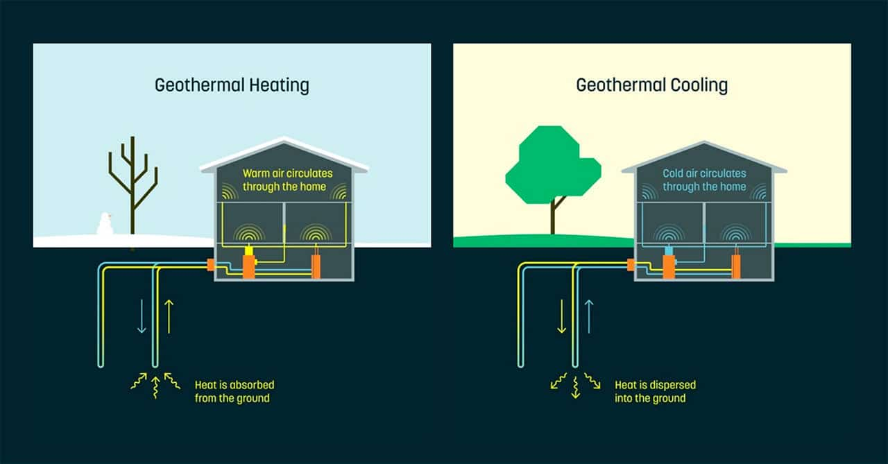 dandelion alphabet géothermie google factures gaz électricité