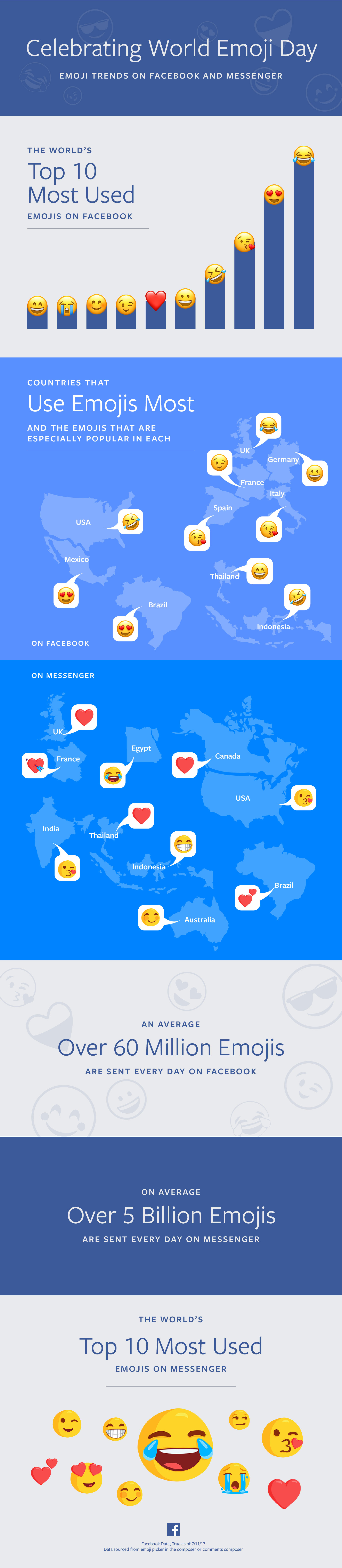 emoji world day 2017 facebook
