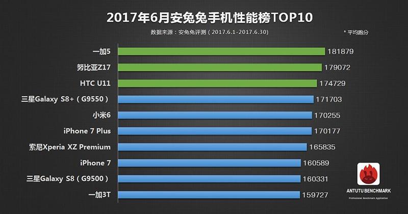 oneplus 5 performances classement antutu juin 2017