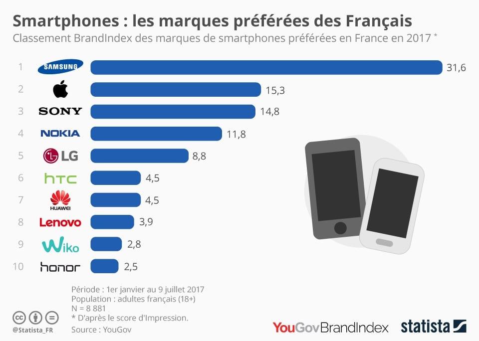 samsung marque preferee français