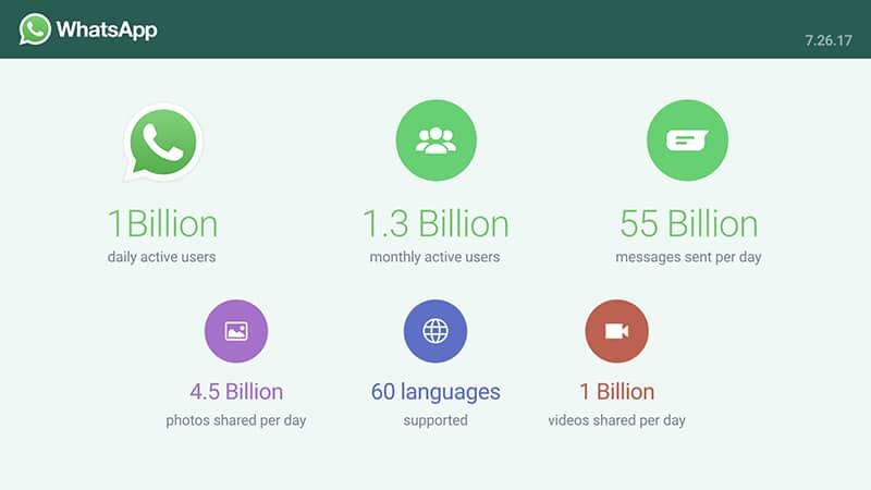 whatsapp application mobile utilisateurs quotidiens chiffres