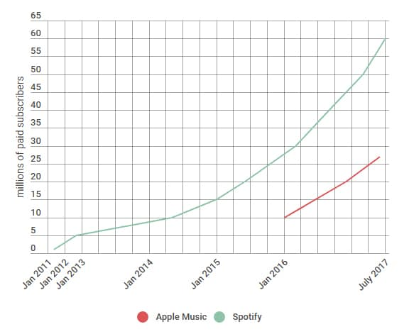 spotify apple music abonnés payants techcrunch