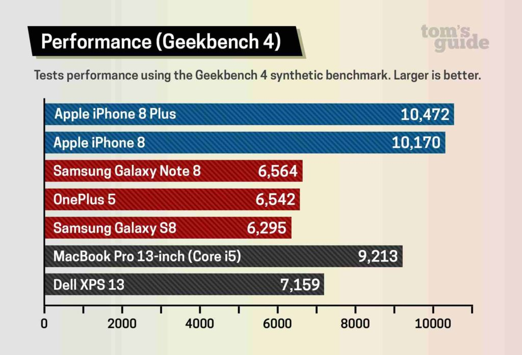benchmark iphone 8
